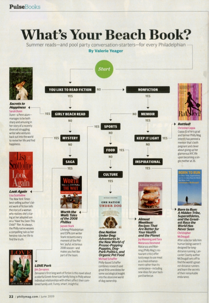 Philly mag Beach Book